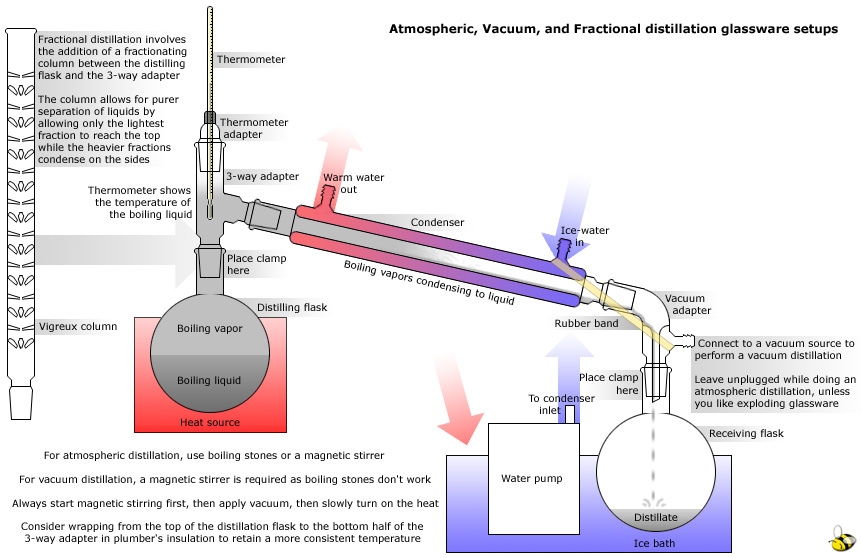 simple and fractional distillation lab report